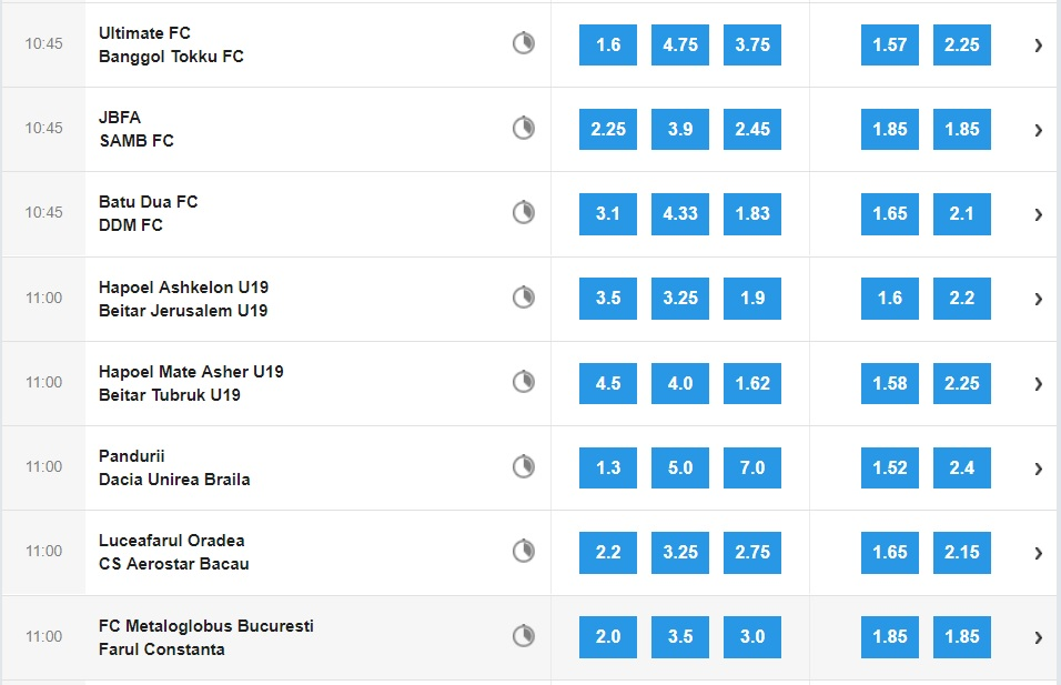 Best Odds for football betting