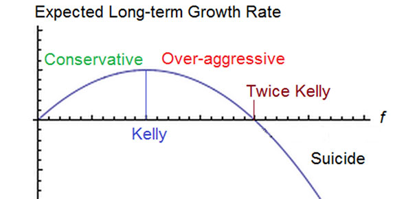 Kelly Criterion in Sports Betting
