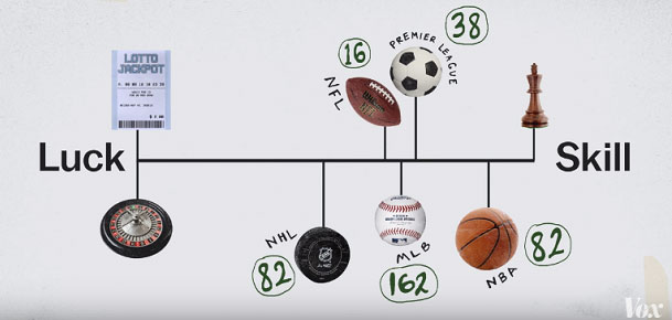 The Balance of Luck and Skills in Top Sports. Choose on What do You Bet